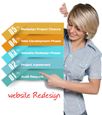 website redesign process